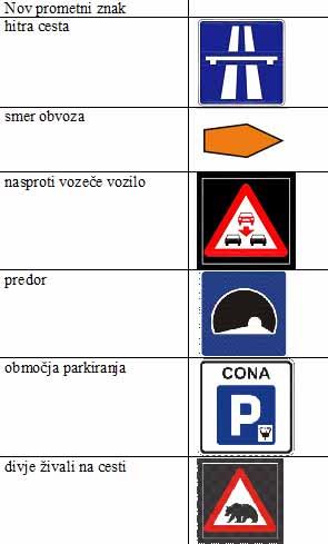 Prometni znaki